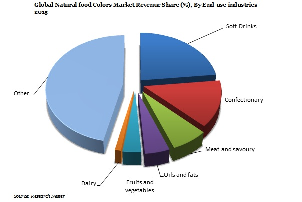 Natural food Colors Market Demand