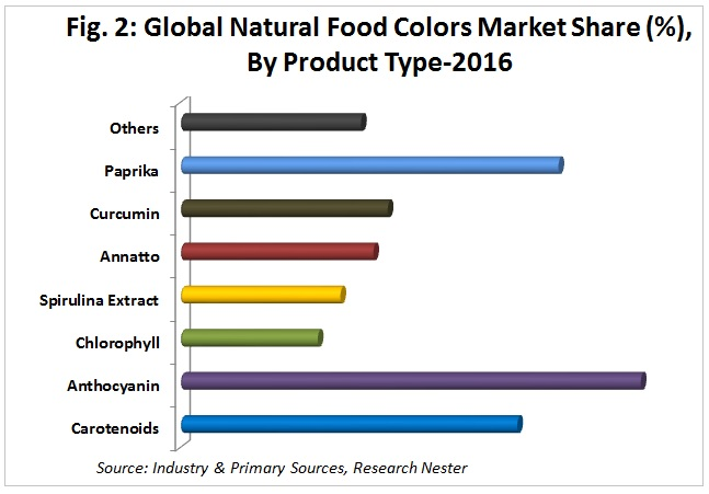 natural food colors market by product