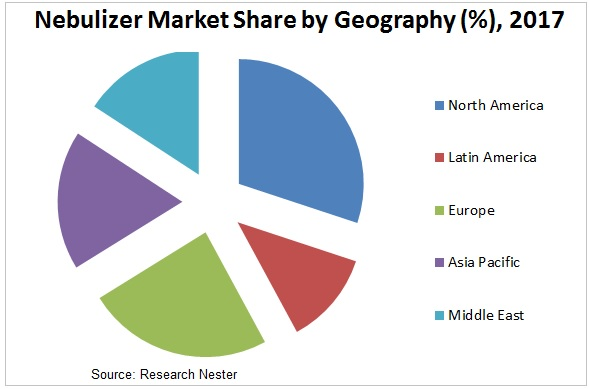nebulizer market graph