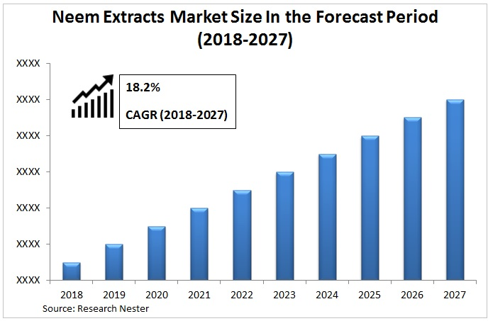 neem extraxts market Graph
