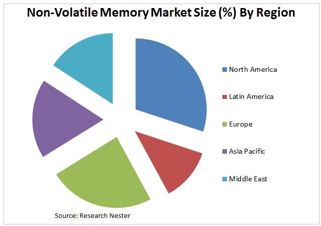 non volatile memory market Graph