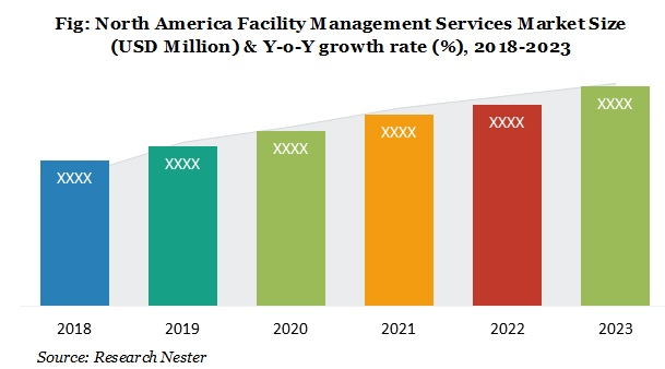 north America Facility Management services