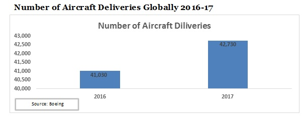 number of Aircraft deliveries