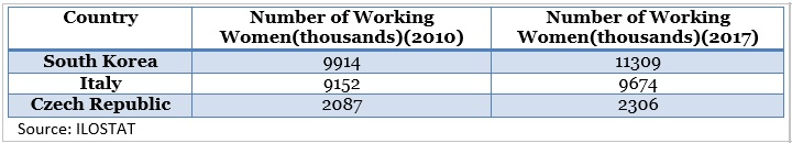 number of working women