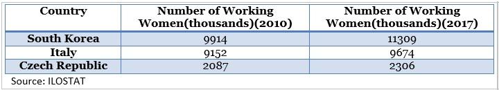 number of working women