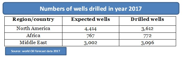 numbers of wells drilled