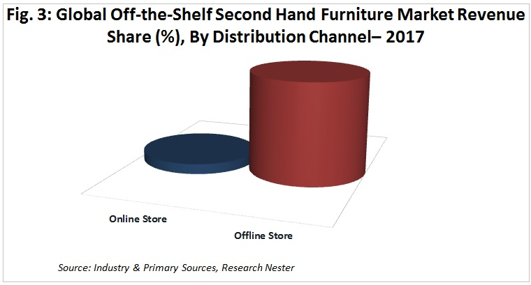 Off-the-Shelf Second Hand Furniture market share