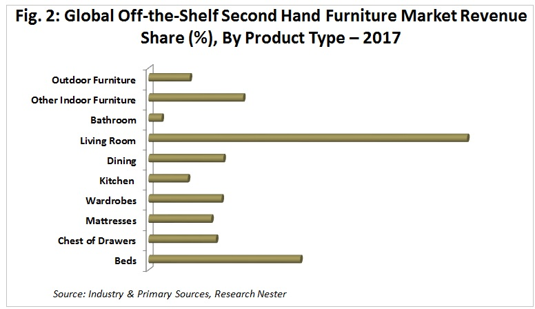 Off-the-Shelf Second Hand Furniture market Graph