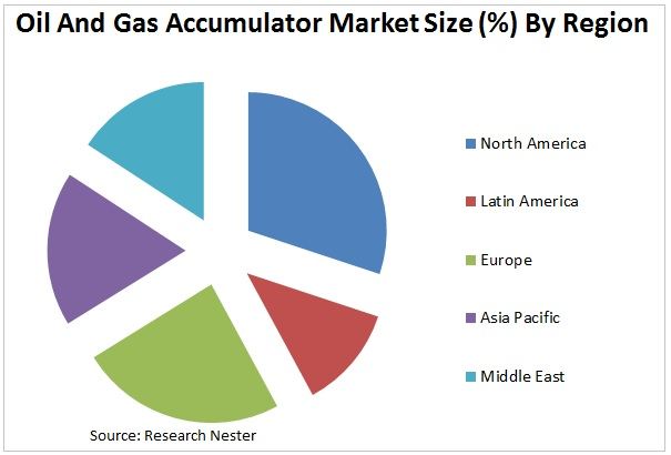 Oil and Gas Accumulator Market Graph