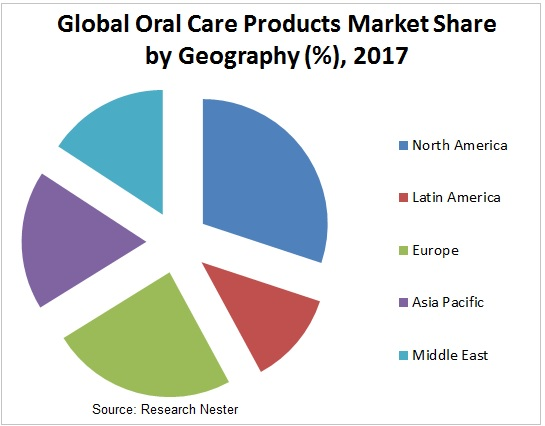 oral care products market Graph