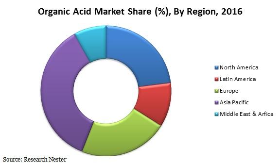 organic Acid market
