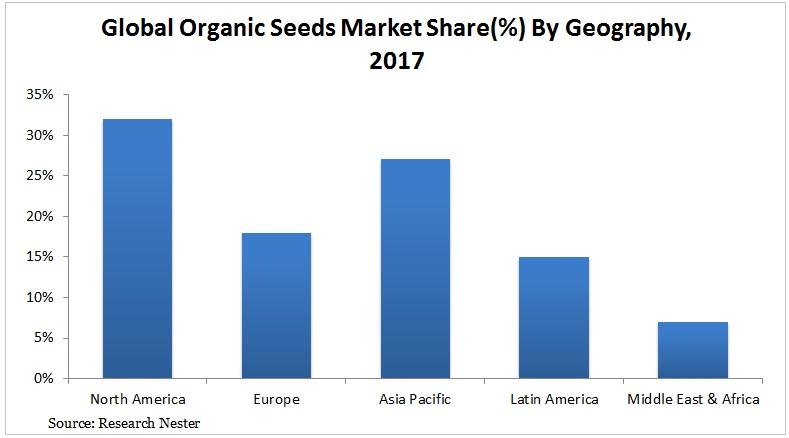 Organic Seeds market Graph