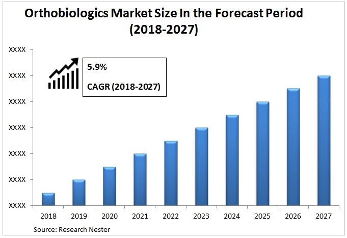 Orthobiologics Market Graph