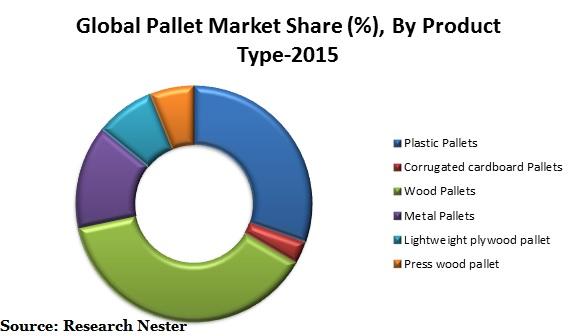 Pallet market