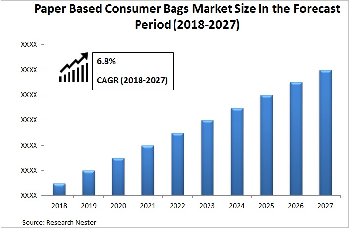 Paper Based Consumer Bags Market Graph