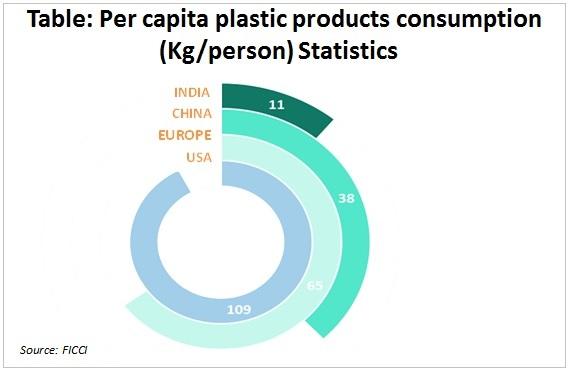 table per capita plastic images
