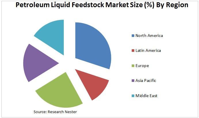 Petroleum Liquid Feedstock Market Graph