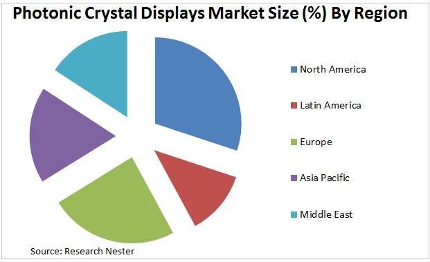 Photonic Crystal Displays Market Graph