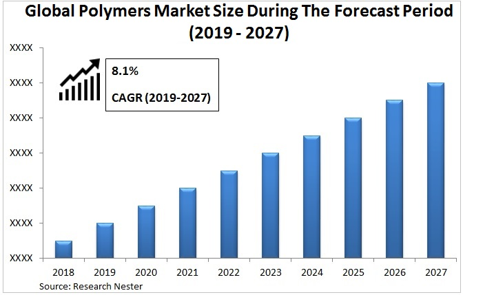 Polymers market