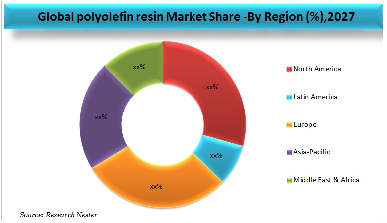 Polyolefin Resin  market graph