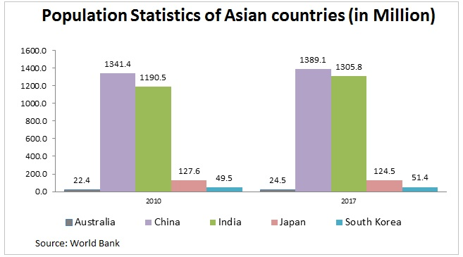 polulation statistics of asian country images