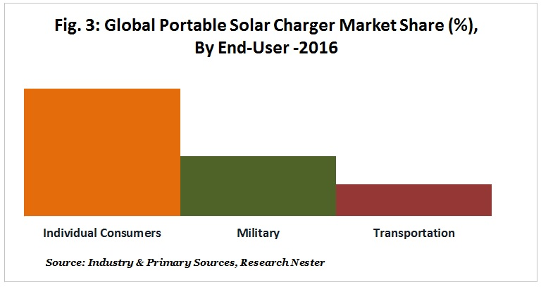 Portable Solar Charger market share