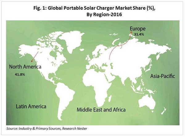 Portable Solar Charger Market