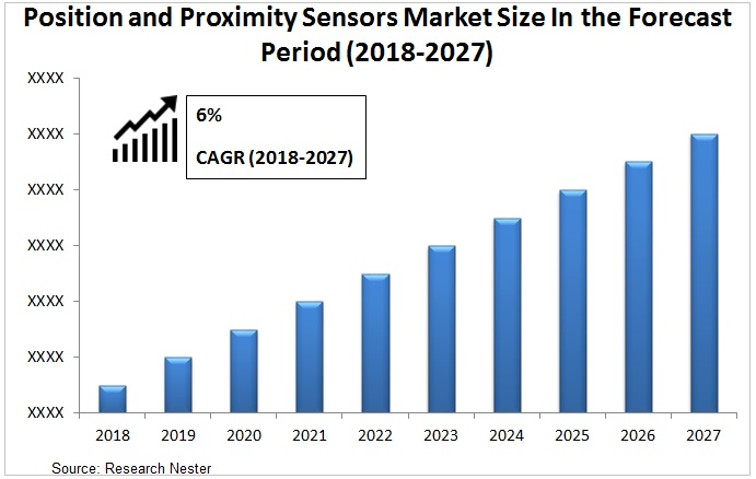 position and proximity sensors market Graph