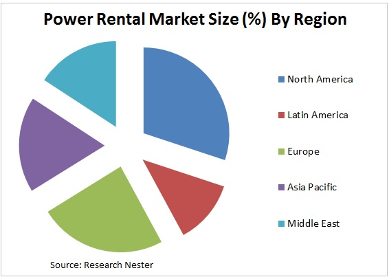 power rental market Graph