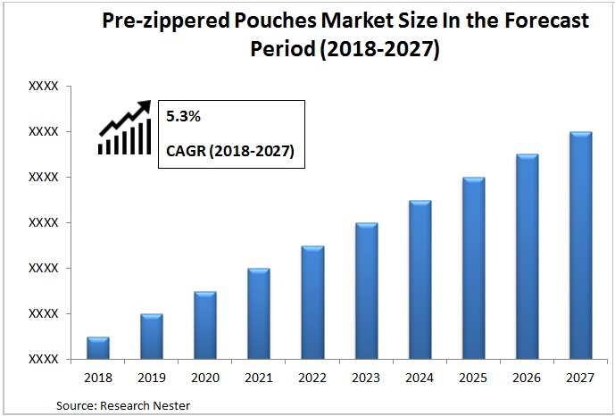 pre zippered pouches market