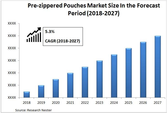 pre zippered pouches market