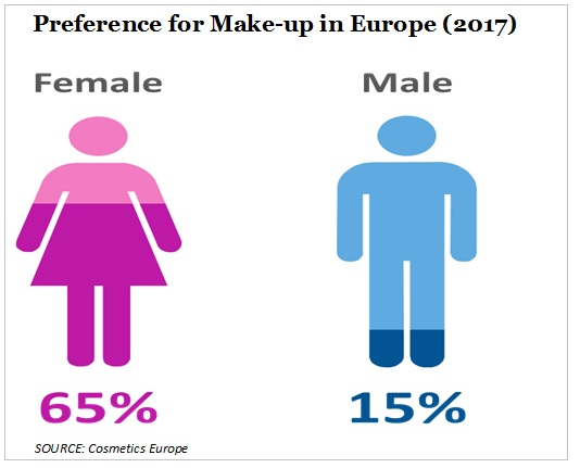 preference for make up in Europe