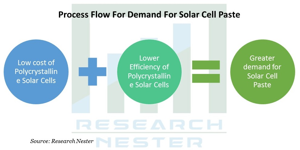 Process Flow For Demand For Solor Cell Paste