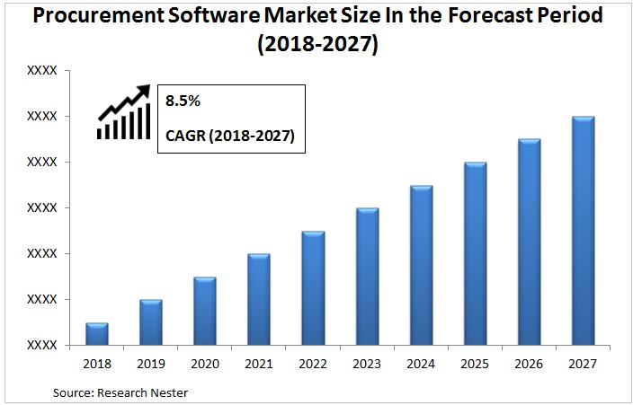 procurement software market Graph