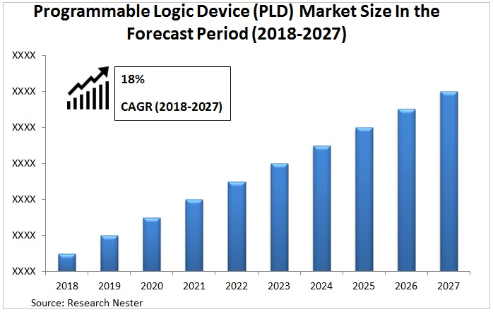 Programmable Logic Device (PLD) Market Graph