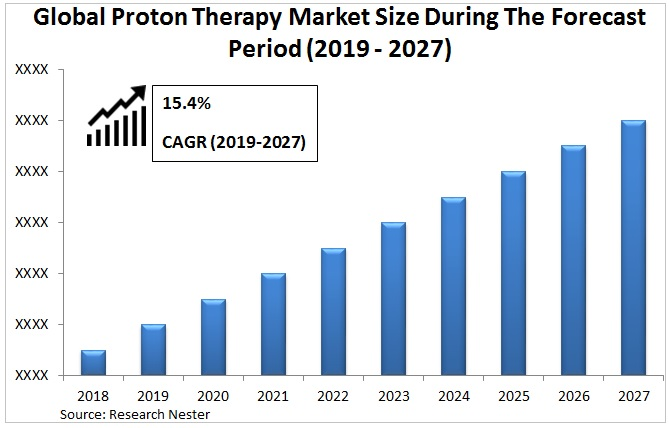 proton therapy market Size Graph