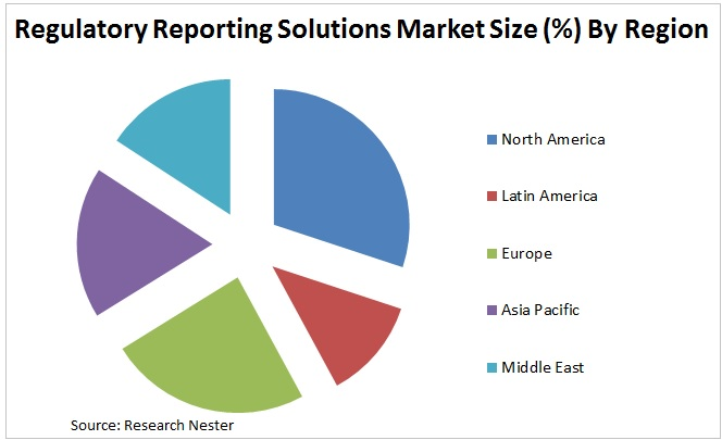 Regulatory Reporting Solutions Market Graph