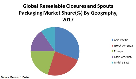 resealable closures and spouts market