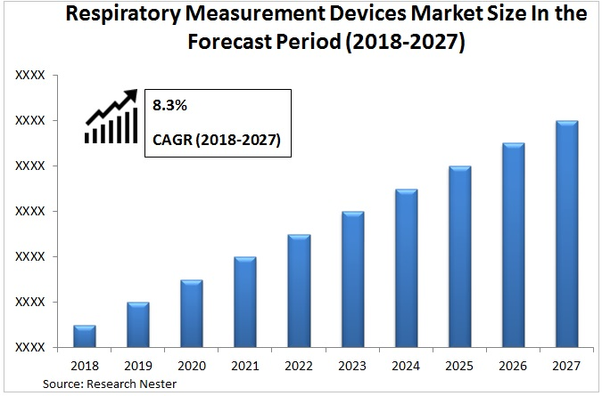Respiratory Measurement Devices Market Graph