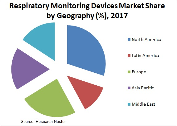 respiratory monitoring devices market