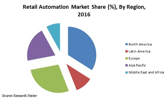 retail automation market