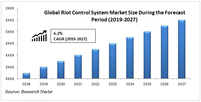 Riot Control System Market