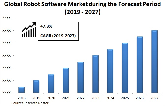 robot software market Graph