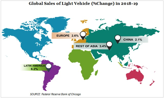 sales of light vehicle