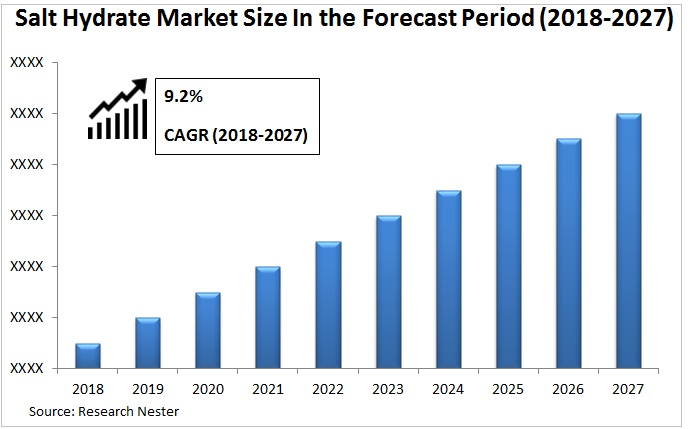 Salt Hydrate Market Graph