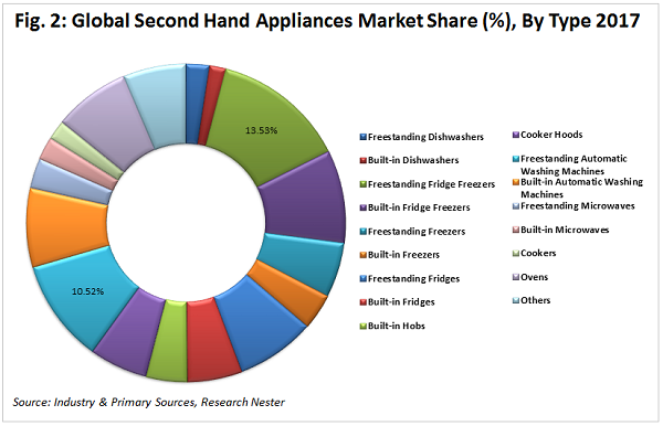 second hand appliances market graph