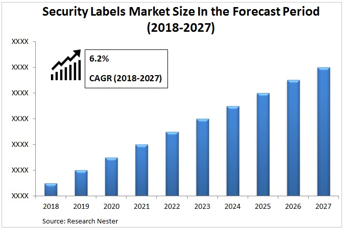 Security Labels Market Graph