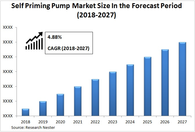 self priming pump market