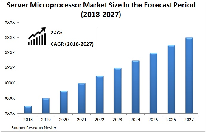 server microprocessor market Graph