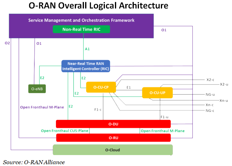 O-RAN Overall Logical Architecture Graph